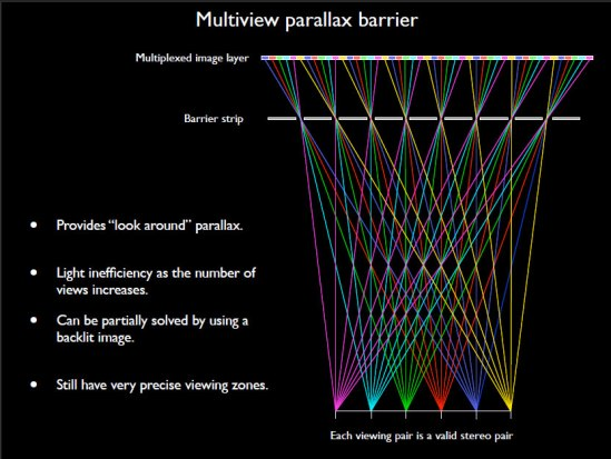 multiviewParallaxBarrier_paulBourke